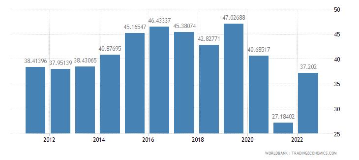 jamaica communications computer etc percent of service imports bop wb data