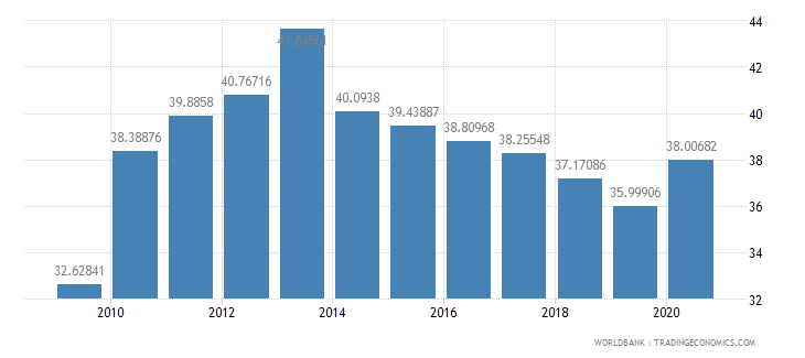jamaica compensation of employees percent of expense wb data