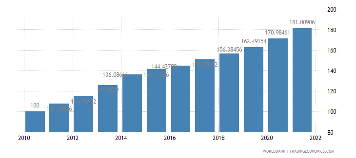 jamaica consumer price index 2005  100 wb data
