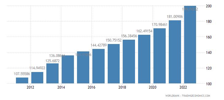 jamaica consumer price index 2005  100 wb data