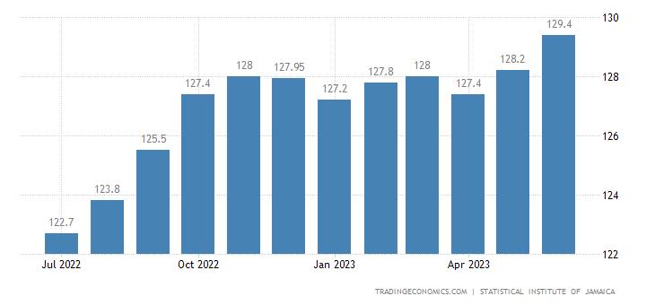 Jamaica Consumer Price Index Cpi