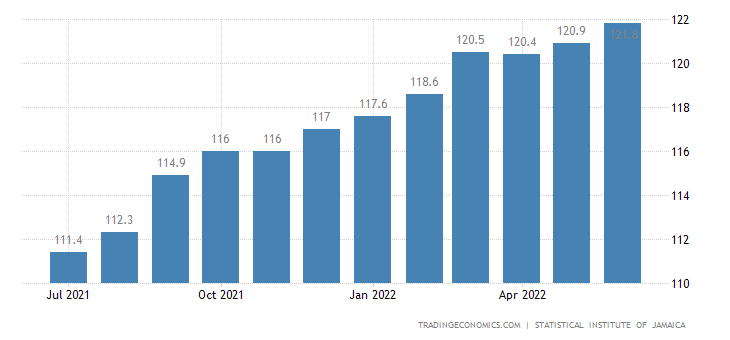 Jamaica Consumer Price Index Cpi