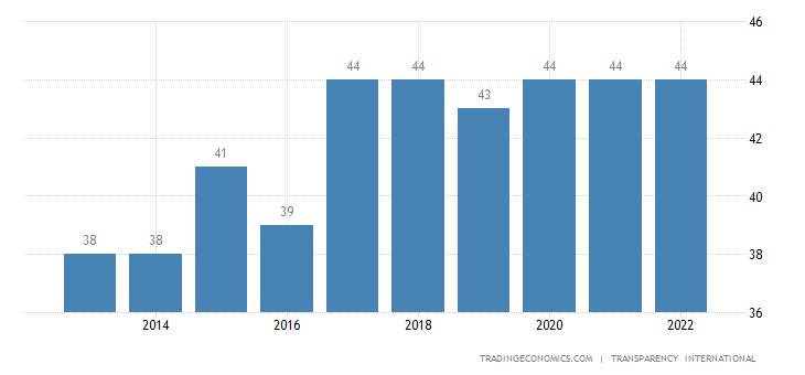 Jamaica Corruption Index