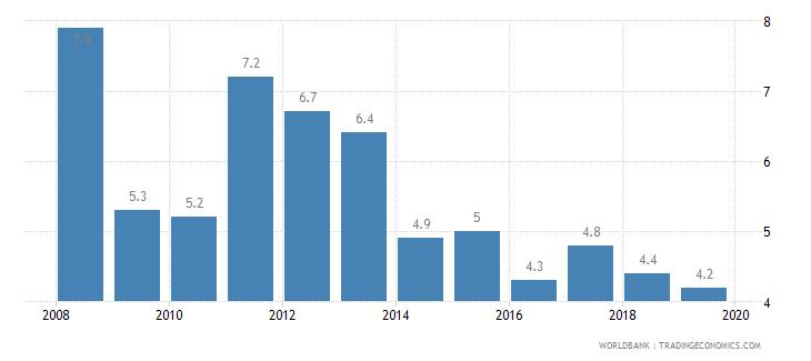 jamaica cost of business start up procedures percent of gni per capita wb data