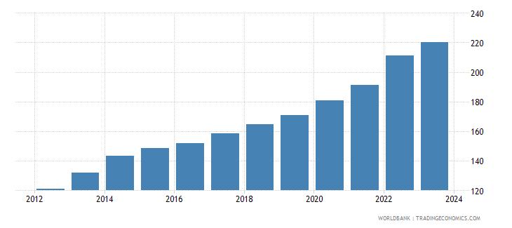 jamaica cpi price nominal seas adj  wb data