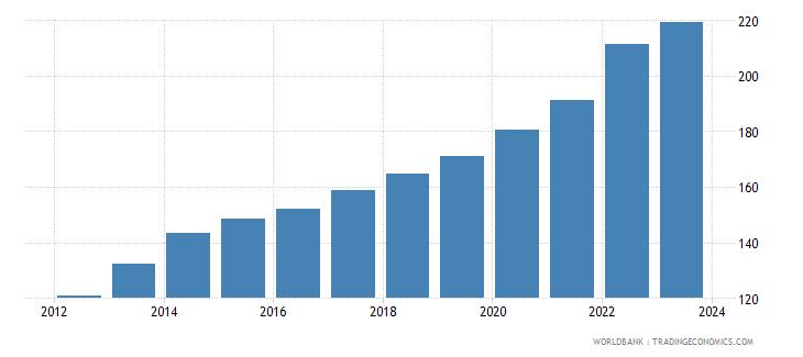 jamaica cpi price nominal wb data