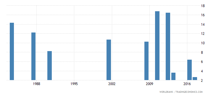 jamaica cumulative drop out rate to the last grade of primary education female percent wb data