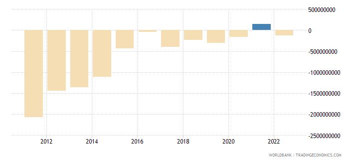 jamaica current account balance bop us dollar wb data