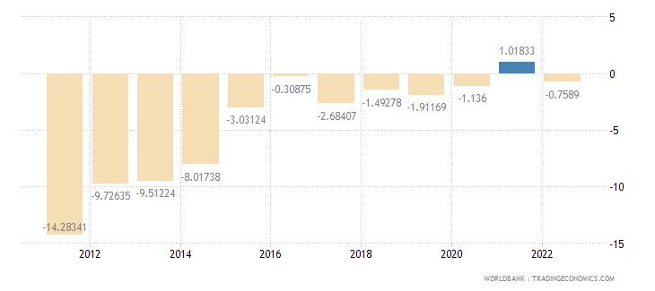 jamaica current account balance percent of gdp wb data