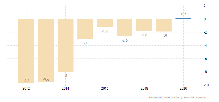 Jamaica Current Account to GDP