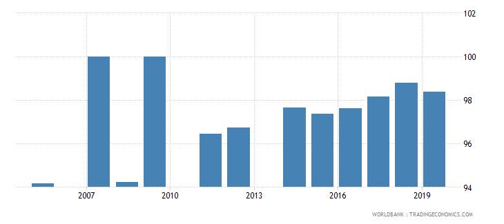 jamaica current education expenditure primary percent of total expenditure in primary public institutions wb data