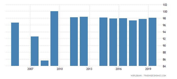 jamaica current education expenditure secondary percent of total expenditure in secondary public institutions wb data