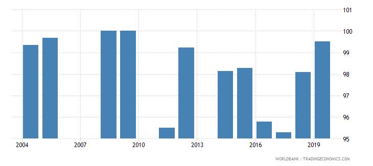 jamaica current education expenditure tertiary percent of total expenditure in tertiary public institutions wb data