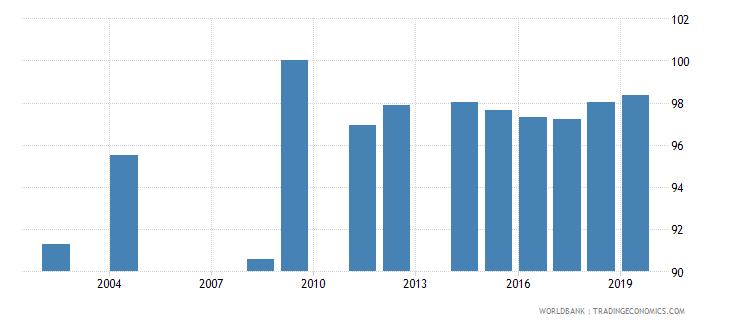 jamaica current education expenditure total percent of total expenditure in public institutions wb data
