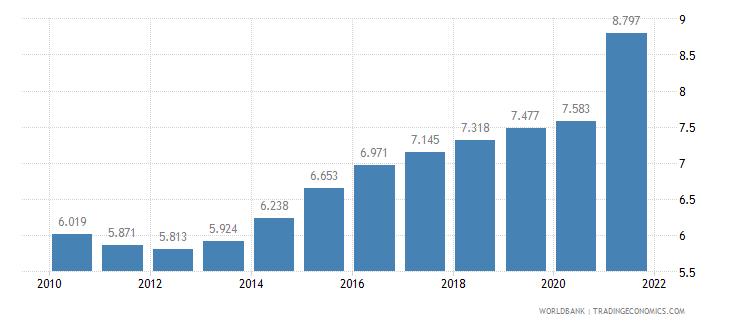 jamaica death rate crude per 1 000 people wb data