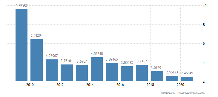 jamaica deposit interest rate percent wb data
