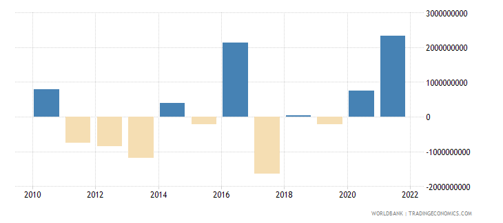 jamaica discrepancy in expenditure estimate of gdp constant lcu wb data