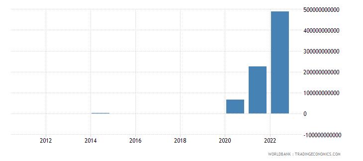 jamaica discrepancy in expenditure estimate of gdp current lcu wb data