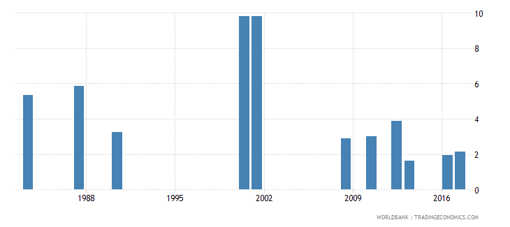 jamaica drop out rate from grade 4 of primary education male percent wb data