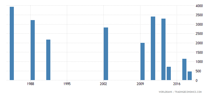 jamaica early school leavers from primary education female number wb data