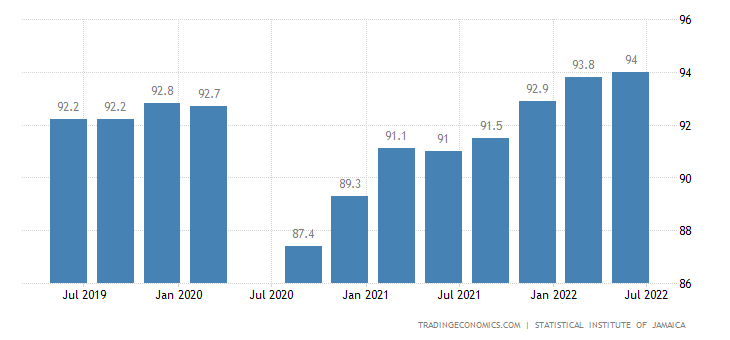 Jamaica Employment Rate