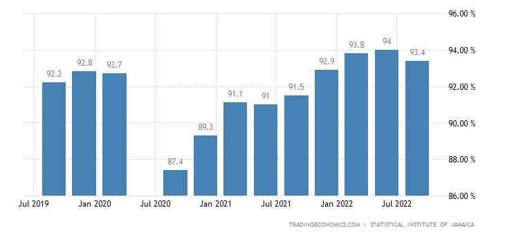 Jamaica Employment Rate