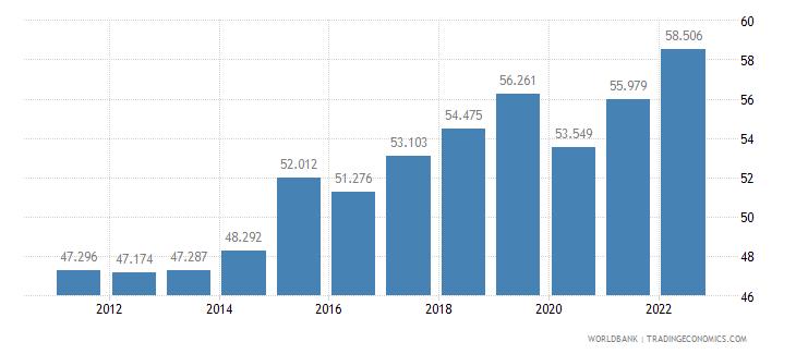 jamaica employment to population ratio 15 plus  female percent wb data