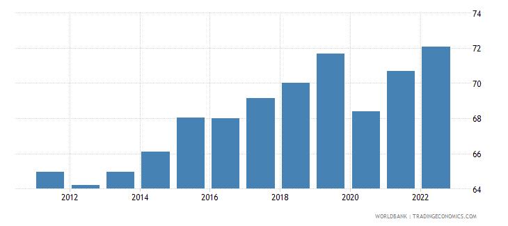 jamaica employment to population ratio 15 plus  male percent wb data