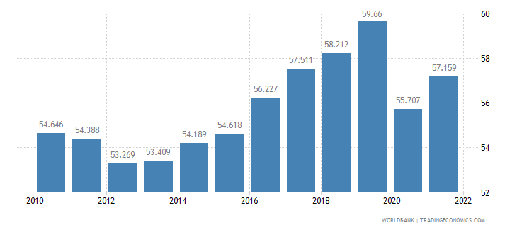 jamaica employment to population ratio 15 plus  total percent wb data