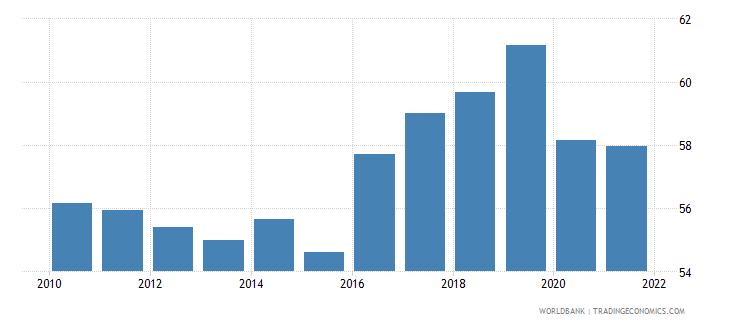 jamaica employment to population ratio 15 total percent national estimate wb data