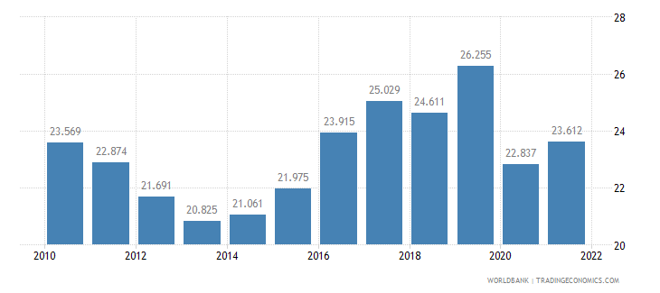 jamaica employment to population ratio ages 15 24 total percent wb data