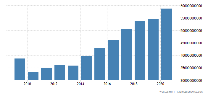 jamaica expense current lcu wb data