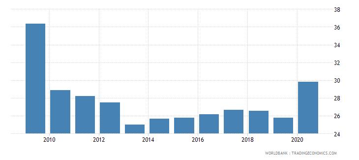 jamaica expense percent of gdp wb data