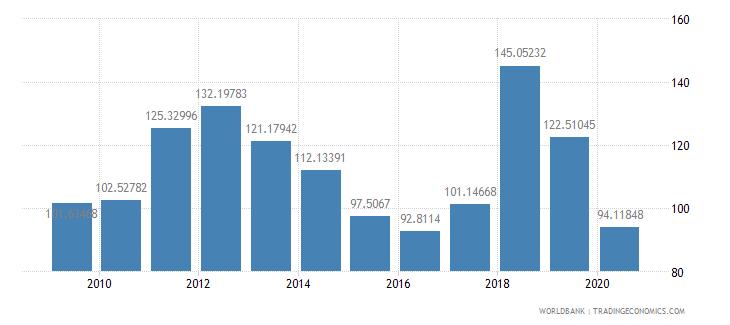 jamaica export value index 2000  100 wb data