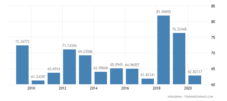 jamaica export volume index 2000  100 wb data