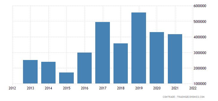 jamaica exports bahamas