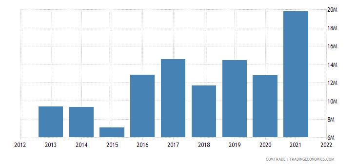 jamaica exports barbados