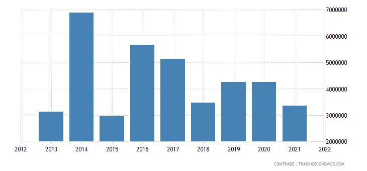 jamaica exports belize