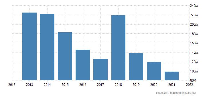 jamaica exports canada