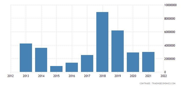 jamaica exports cuba