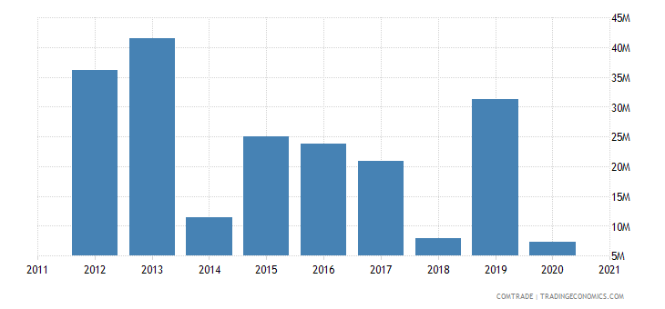 jamaica exports georgia