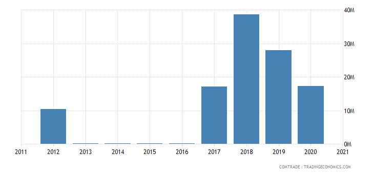 jamaica exports ghana