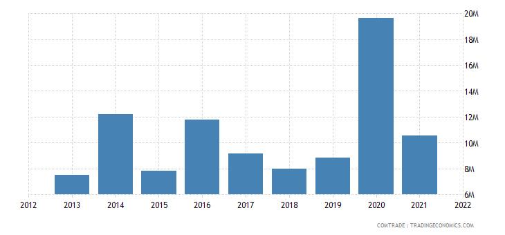 jamaica exports guyana
