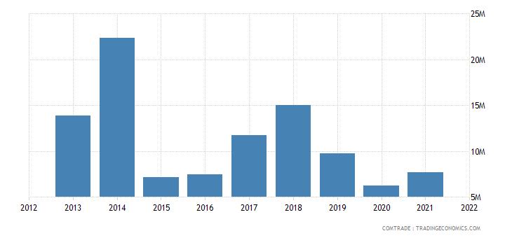 jamaica exports iron steel