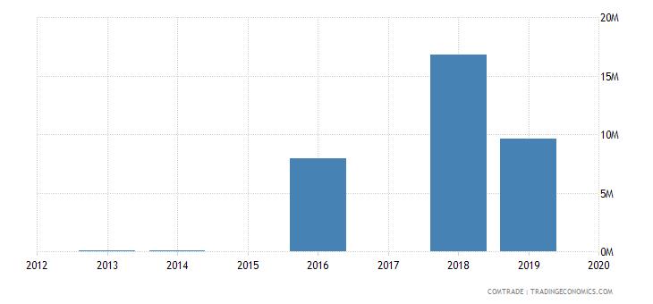 jamaica exports latvia