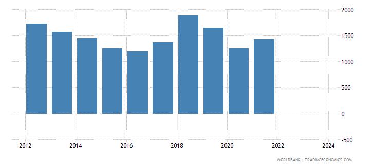 jamaica exports merchandise customs current us$ millions seas adj  wb data
