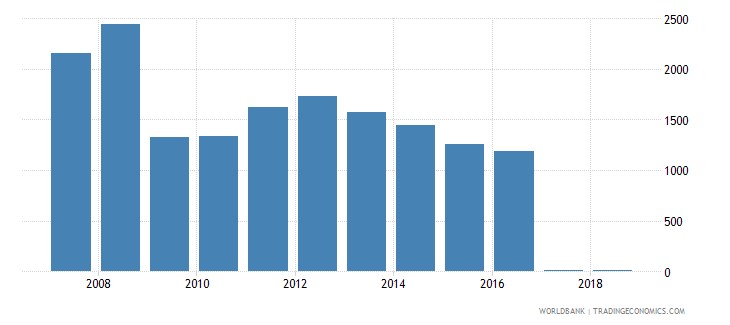 jamaica exports merchandise customs current us$ millions wb data