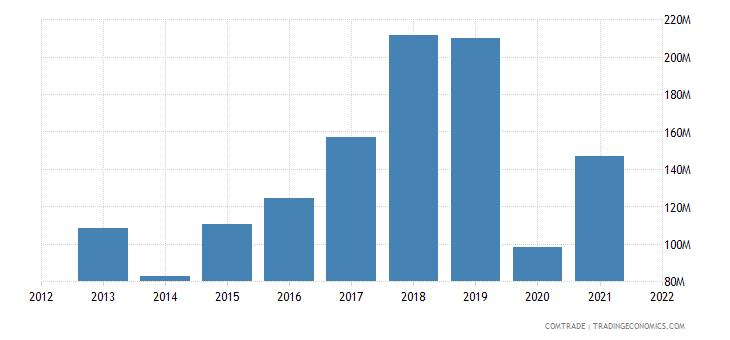 jamaica exports netherlands