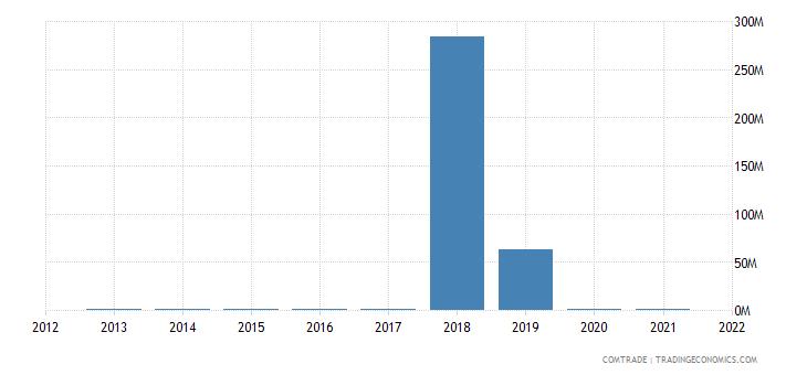 jamaica exports norway