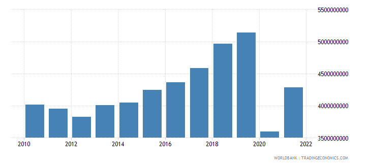 jamaica exports of goods and services constant 2005 us$ wb data